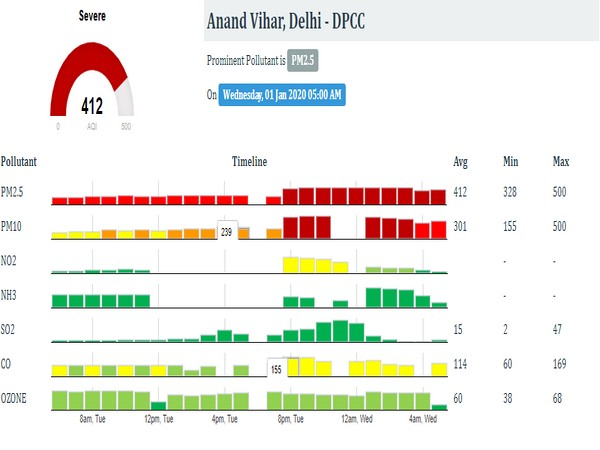 AQI at 412 under severe category at Anand Vihar on Wednesday morning