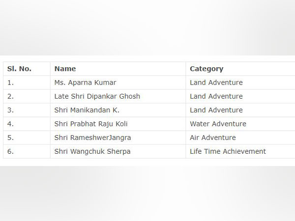 Names of Tenzing Norgay National Adventure Awards awardee