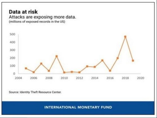 Cyber security has clearly become a threat to financial stability.