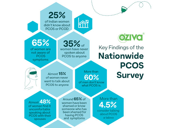 Key Findings of National PCOS Survey by OZiva