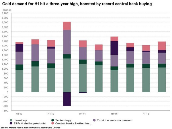 H1 gold demand boosted to a three-year high by record central bank buying