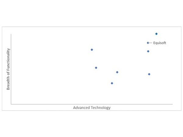 Advanced Technology and Breadth of Functionality, Source: Celent