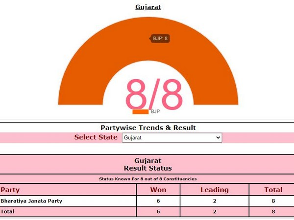 Gujarat by-polls: BJP wins 6 seats (Photo/ECI)