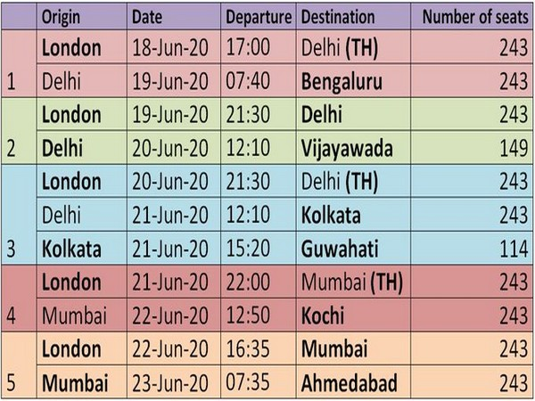 Scheduled flights from London under Phase-3 of Vande Bharat Mission