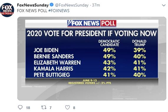 Presidential Polls 2020: Biden leads Trump by 10 pc in Fox