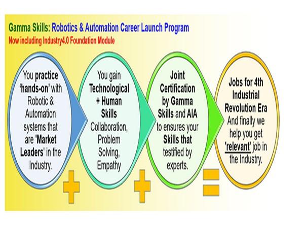 Gamma Skills: Robotics & Automation Career Launch Program