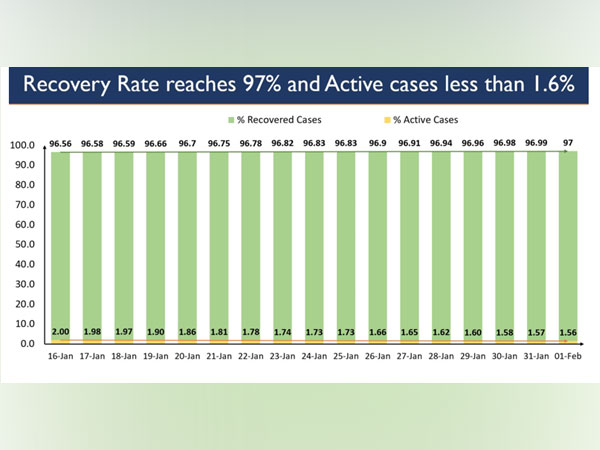 India's total active caseload has dropped to 1.68 lakh