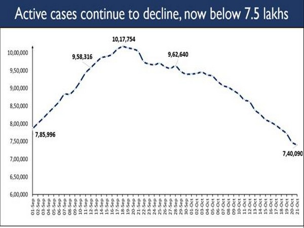 Union Ministry of Health issued a graph depicting active cases below 7.5 lakhs on Wednesday.