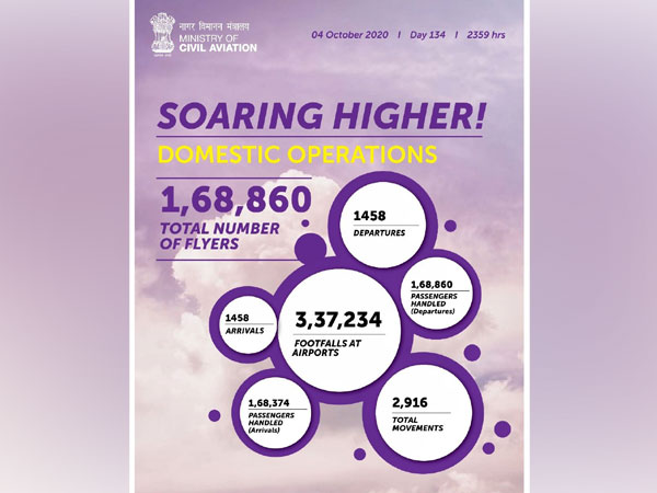 Total number of flyers in a single day increased to 1.68 lakh. (Image: Twitter)