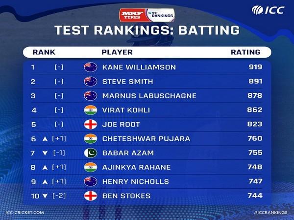 ICC Test batting rankings (Image: ICC)