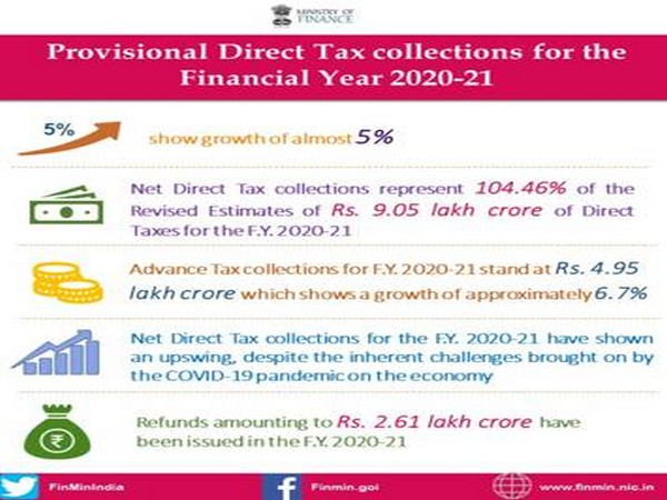 The provisional figures of direct tax collections for the Financial Year 2020-21