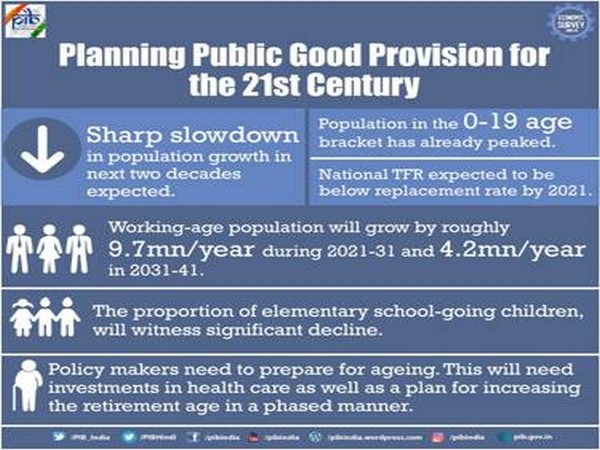 The share of elderly, 60 years and above, in the population will continue to rise steadily nearly doubling from 8.6 per cent in 2011 to 16 per cent by 2041. (Graphic courtesy: PIB)