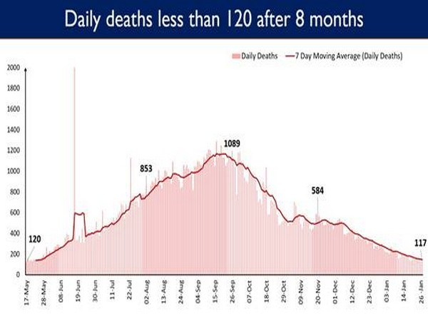 Daily deaths less than 120 after 8 months (Photo/PIB)