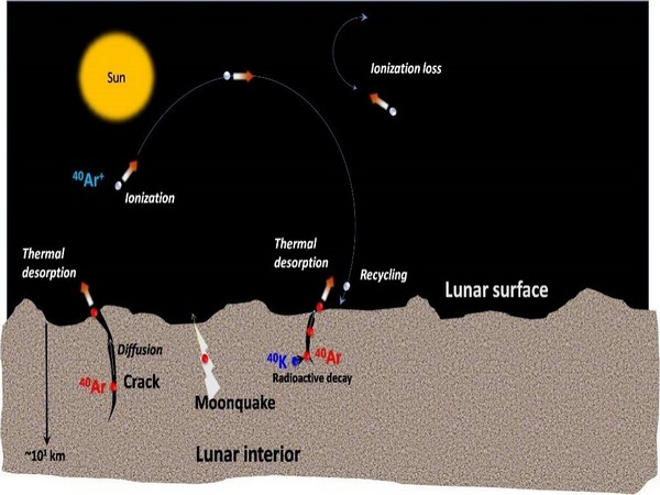 Chandrayaan-2 orbiter has detected Argon-40 on lunar exosphere