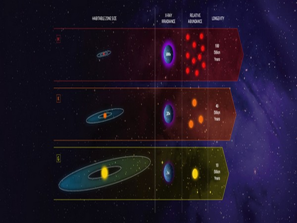 Goldilock stars (Image Source: NASA)
