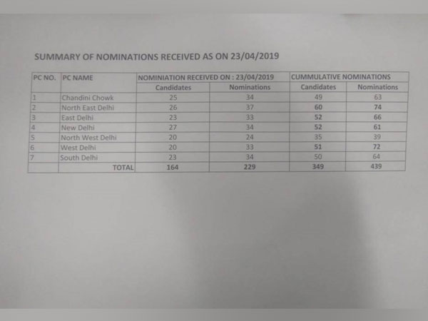 The highest number of nominations was received from North East Delhi (74) while only 39 nominations were filed in North West Delhi Lok Sabha seat.