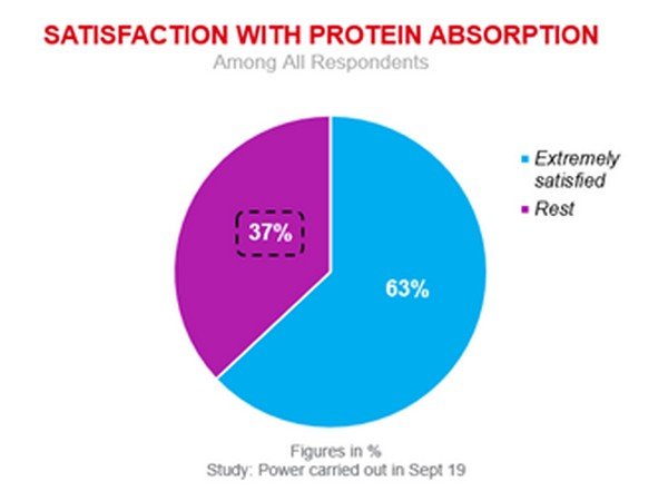 Satisfation with Protein Absorption Among All Respondents