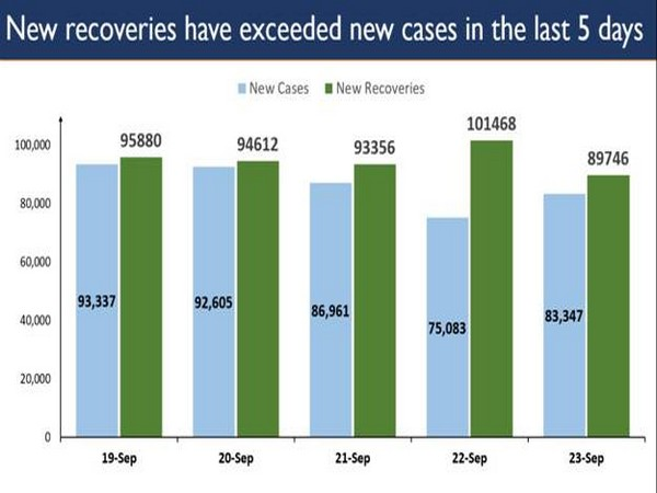 The total number of recoveries are 45,87,613