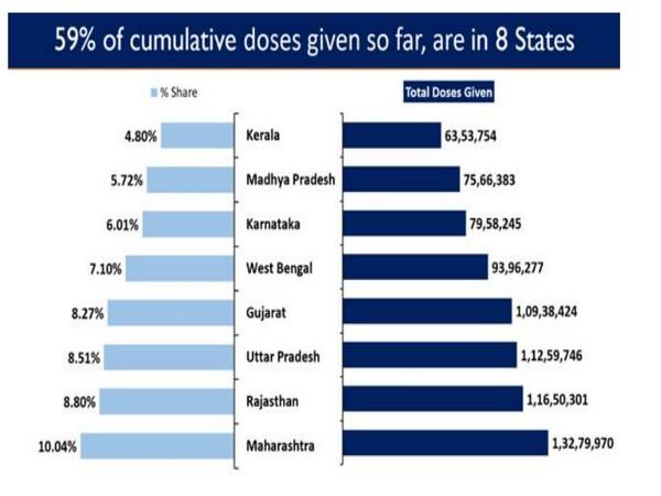 59 per cent cumulative doses given so far are in 8 states