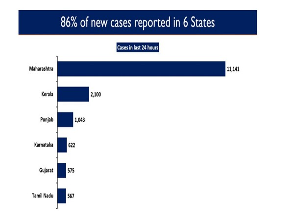 86 per cent of the new cases reported in six states