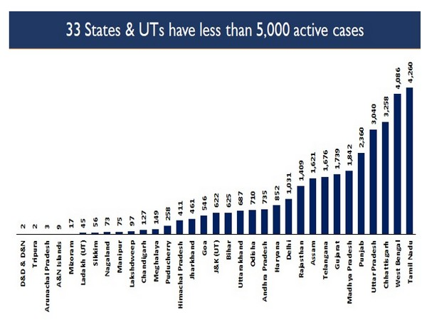 33 states and UTs have reported less than 5,000 active cases in the last 24 hours