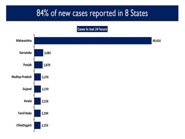 84 per cent of the new cases reported in eight states