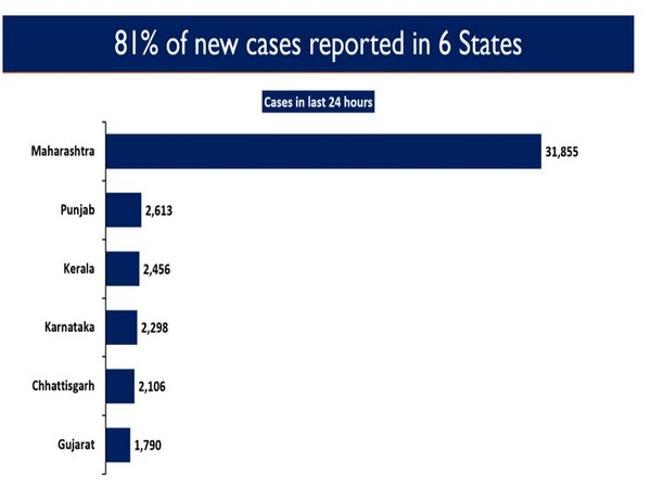81 per cent of the new cases reported in six states