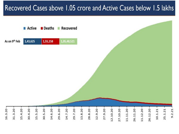 India's total active caseload has also dropped to 1.43 lakh