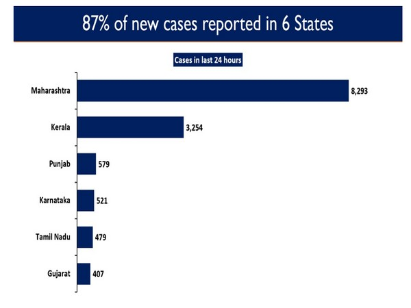 87 per cent of the new cases are reported from six states