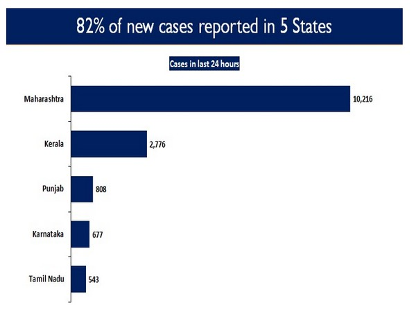 82 per cent of the new cases are reported from five states