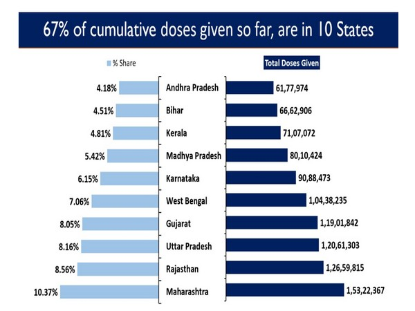 Ten states account for 67 pc of cumulative doses given so far in the country