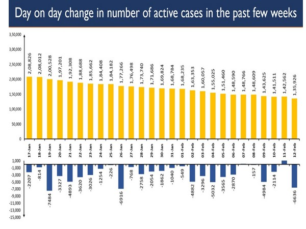 Total positive cases of the country now comprise only 1.25 per cent of the total cases