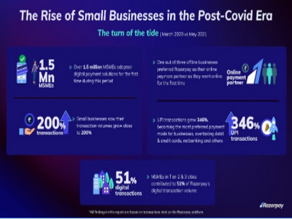 The Rise of Small Businesses in the Post-COVID Era