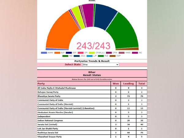 Latest Bihar Polls 2020 data.