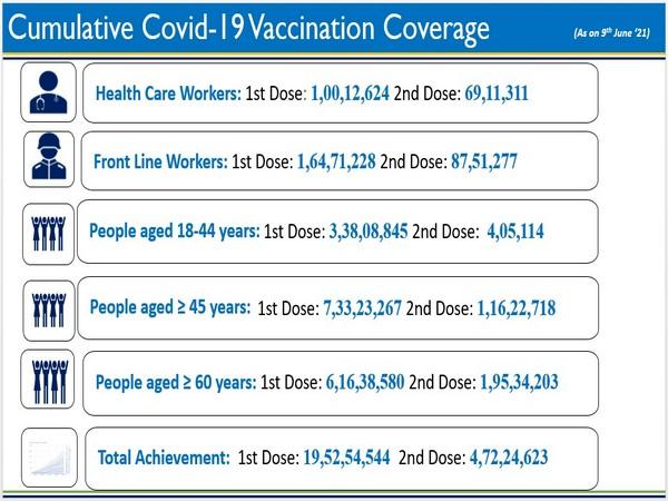 COVID-19 Vaccination Update- Day 145 (Photo/PIB)