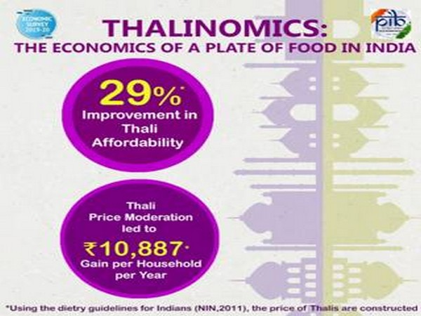 Thalis are more affordable for common person, claims Economic Survey