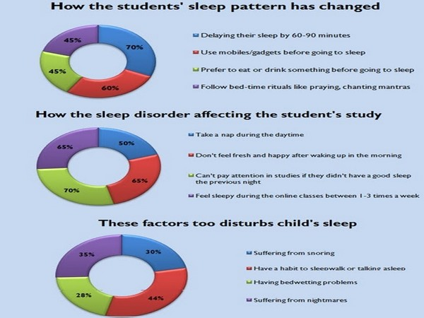 Ahead of 'World Sleep Day', Ahmedabad based four schools have done a survey to study sleep patterns of the children