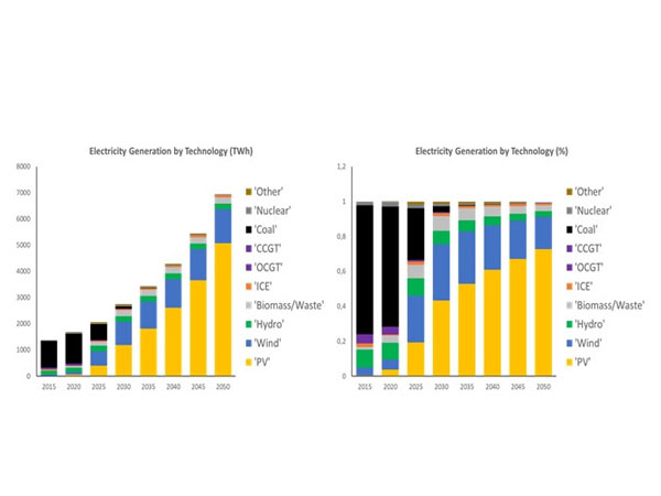 Electricity Generation (TWh) by technology (left) and corresponding shares (right) during the energy transition from 2015 to 2050 across India