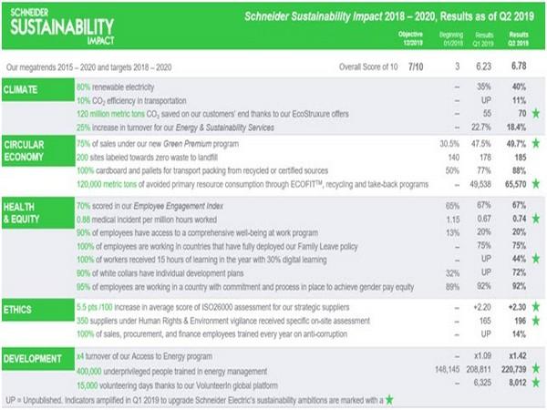 Schneider Sustainability Impact 2018-2020 Exceeds its Target Score