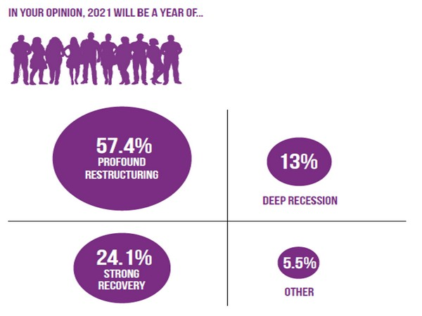 Survey result of what our clients & general public think 2021 will be like