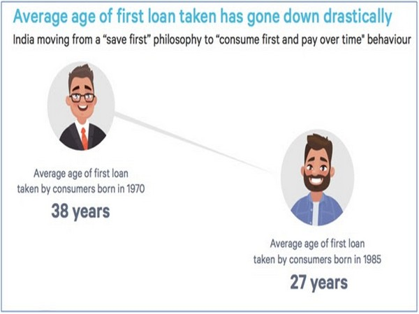 Young India getting credit healthy and more responsible with borrowing