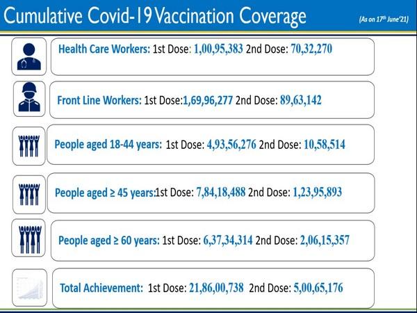COVID-19 vaccination update-Day 153 (Photo/ANI)